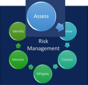 An IT risk assessment is part of a complete risk management program, and is essential for SMBs.