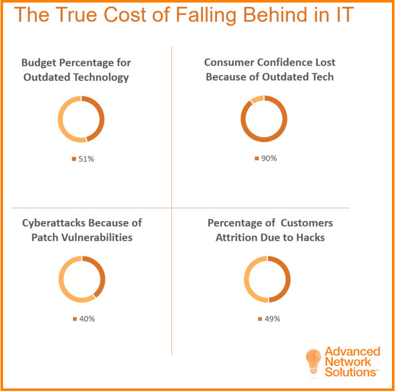 Outdated technology and IT capabilities can cost SMBs both money and customer confidence.