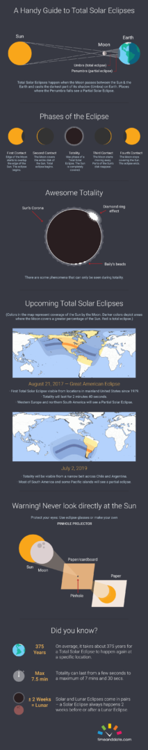 Facts about the Total Solar Eclipse in Nashville, TN., 2017.