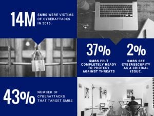 14 Million SMBs were victims of cyberattacks in 2016. To protect their assets, these businesses need to improve their security protection programs.